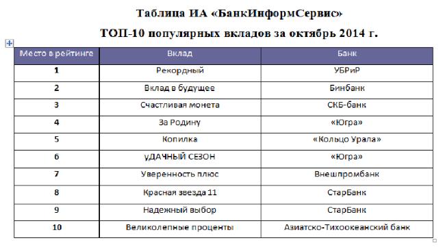 Банк югра бухгалтерский баланс realtcity gel ru отчет по практике Бухгалтерский учет на банк югра бухгалтерский баланс предприятии СОДЕРЖАНИЕ 2 1 Особенность бухгалтерского баланса как финансового