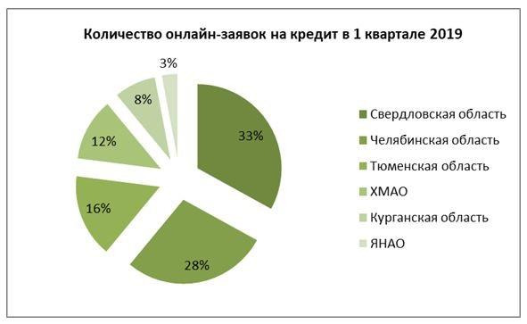 Уральский банк подать заявку на карту